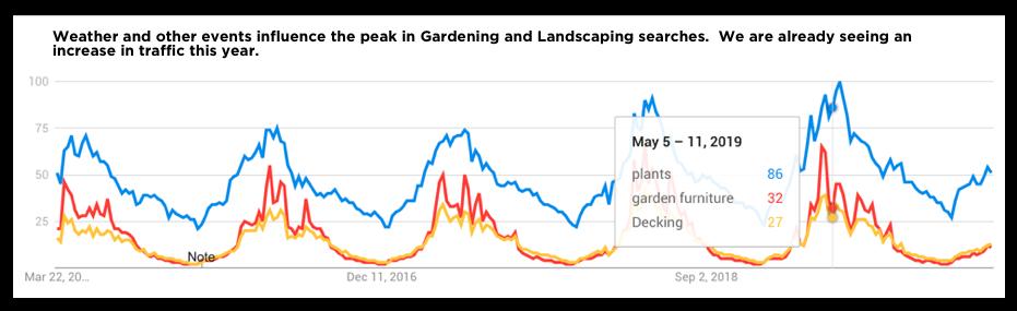 Gardening Trends in Scotland